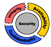Security - integrity, availability and confidentiality