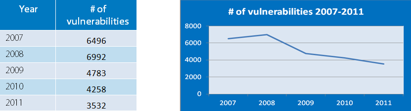 number of vulnerabilities 2007-2011