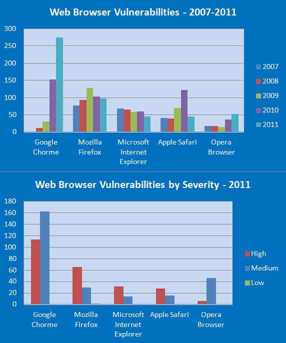 browser security software