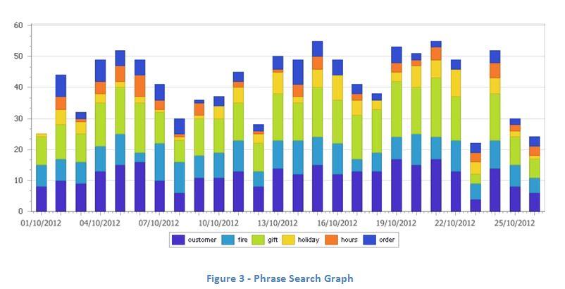 Phrase Search Graph