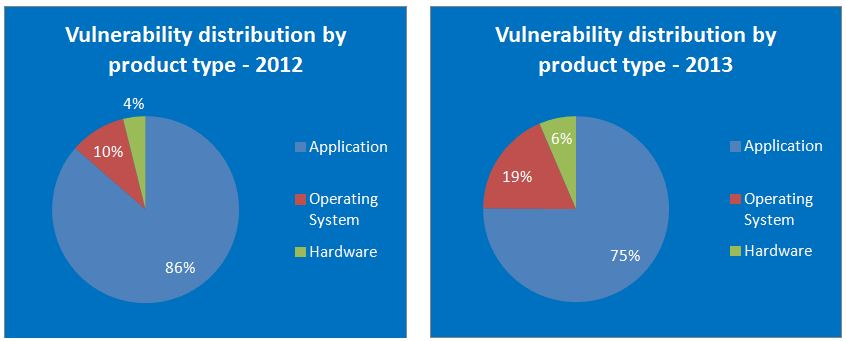 vulnerability distribution by product type