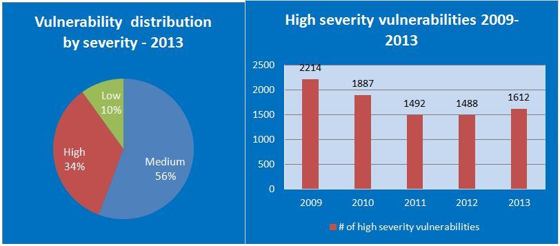 vulnerability distribution