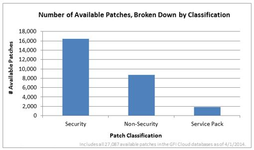 Number of available patches by classification