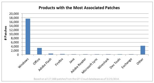 Products with the most associated patches