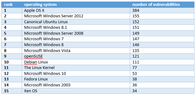 Most vulnerable operating systems and applications in 2015