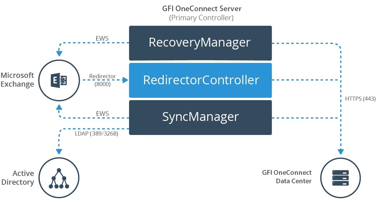 blog-gfi-oneconnect-components-ports
