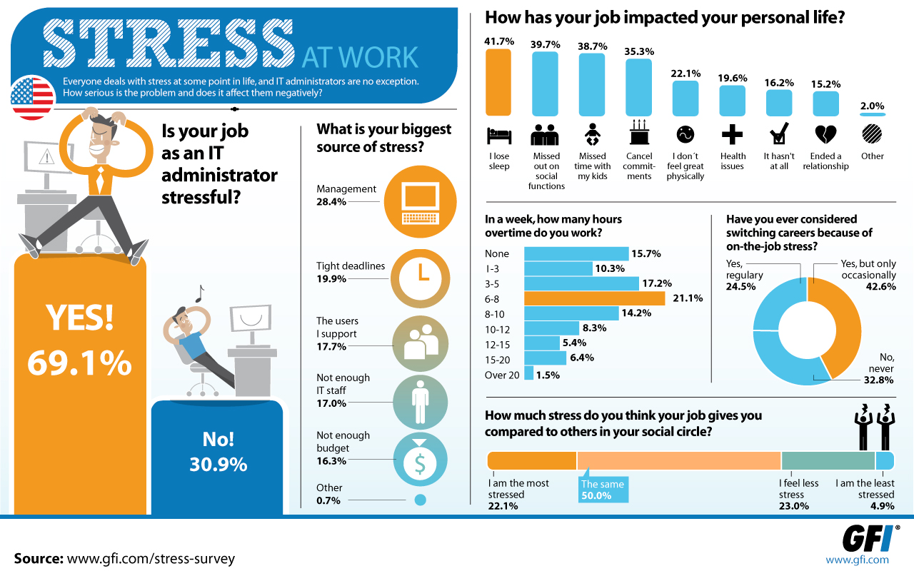 Infographic IT admins stress survey - US