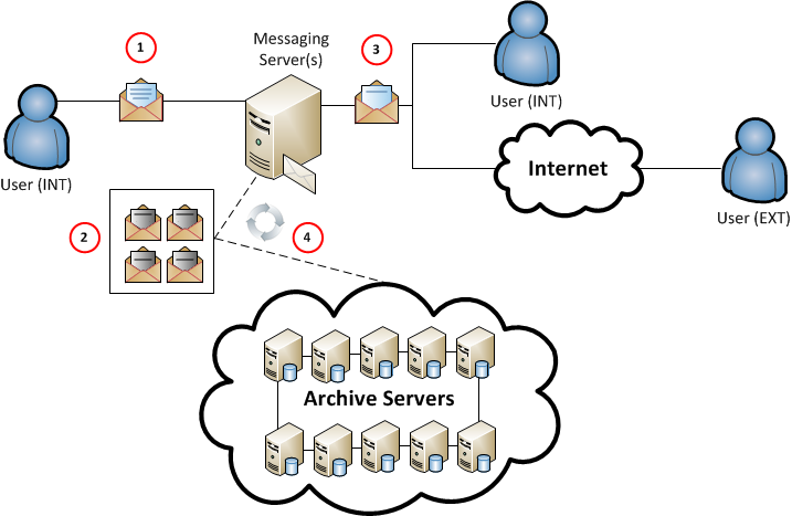 hosted_archive_solution