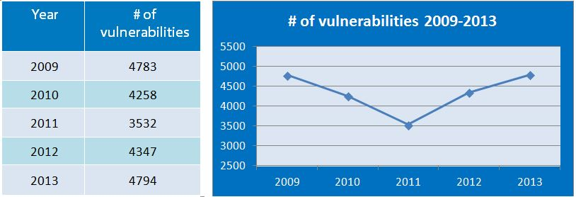 Vulnerabilities report