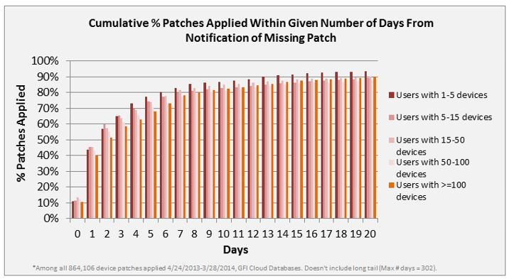 cumulative percentage of patches applied within given number of days