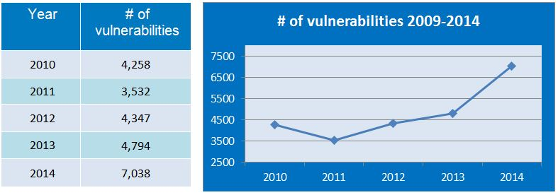 number of vulnerabilities 09-14