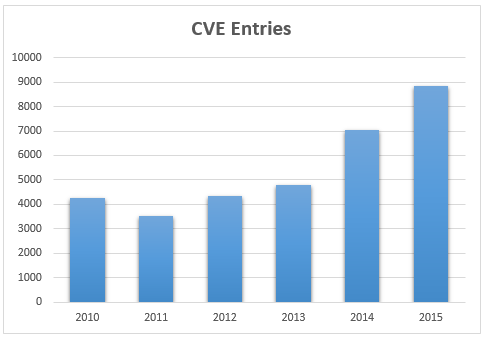 CVE Entries